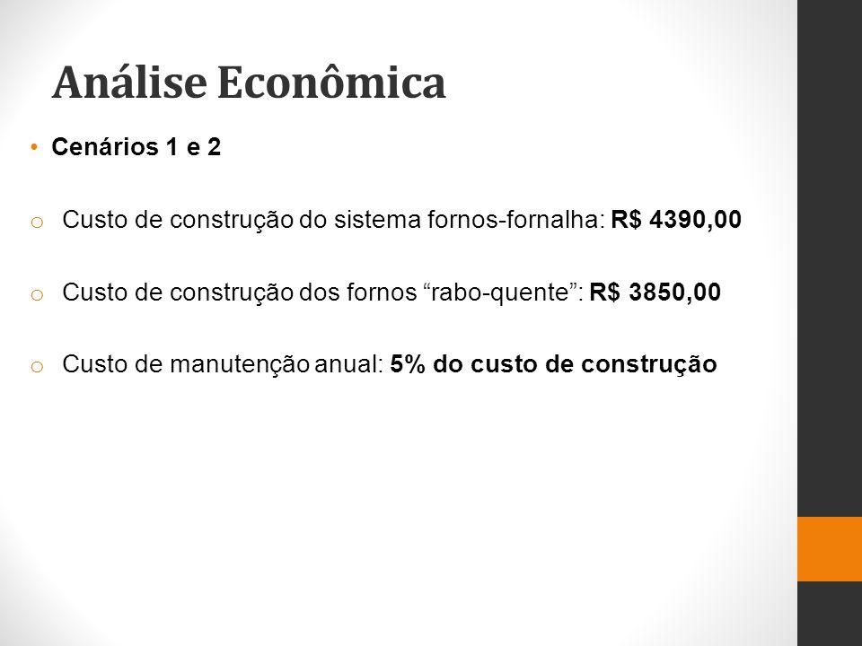 Análise Econômica Cenários 1 e 2 o Custo de construção do sistema fornos-fornalha: R$ 4390,00 o Custo de construção dos fornos rabo-quente: R$ 3850,00