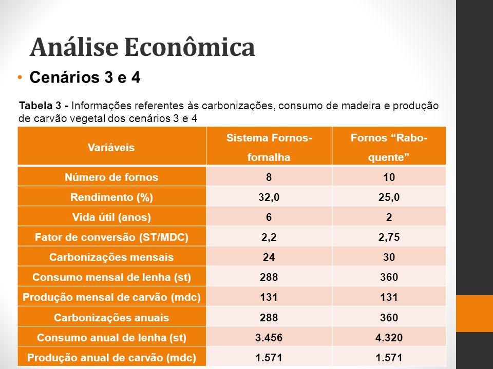 Análise Econômica Cenários 3 e 4 Variáveis Sistema Fornos- fornalha Fornos Rabo- quente Número de fornos810 Rendimento (%)32,025,0 Vida útil (anos)62