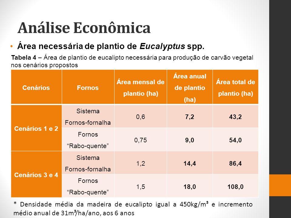 Análise Econômica Área necessária de plantio de Eucalyptus spp. CenáriosFornos Área mensal de plantio (ha) Área anual de plantio (ha) Área total de pl