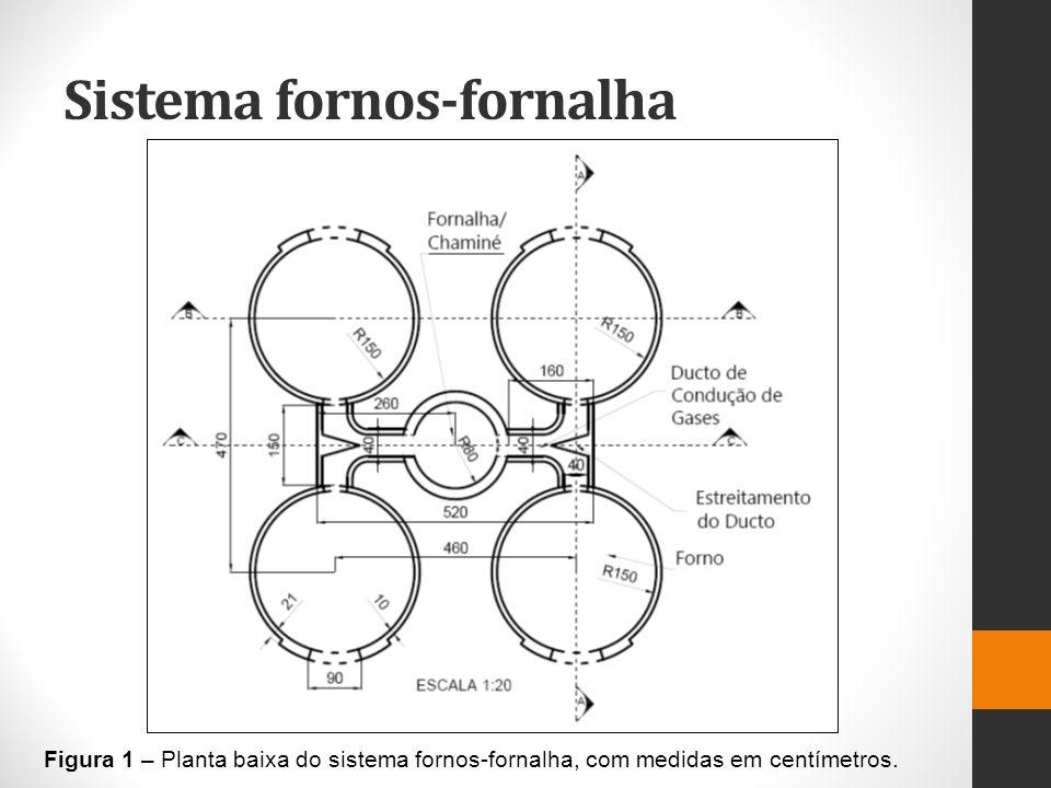 Sistema fornos-fornalha Figura 2 – Vista frontal do sistema fornos-fornalha, com medidas em centímetros