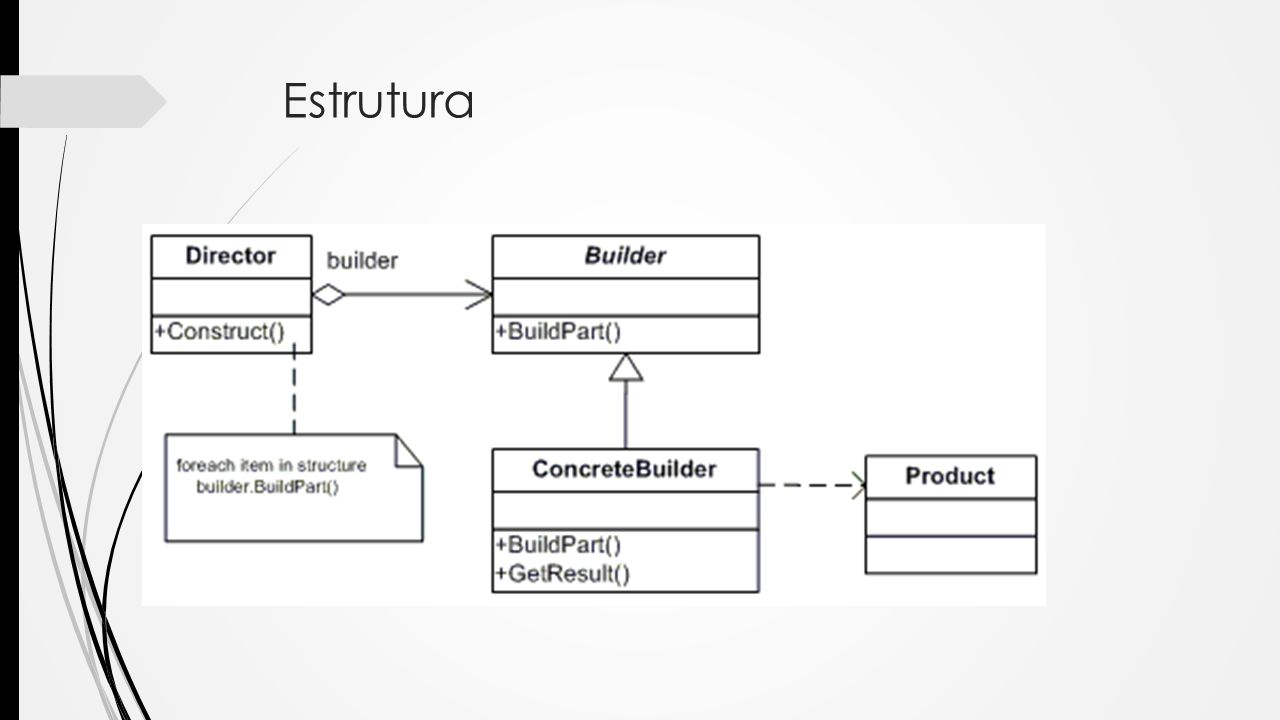 Builder Separa os passos de construção de um objeto em pequenos métodos.