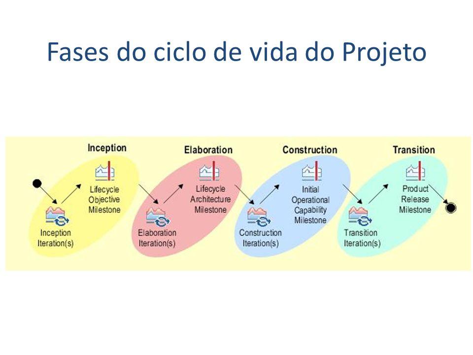 Fases do ciclo de vida do Projeto