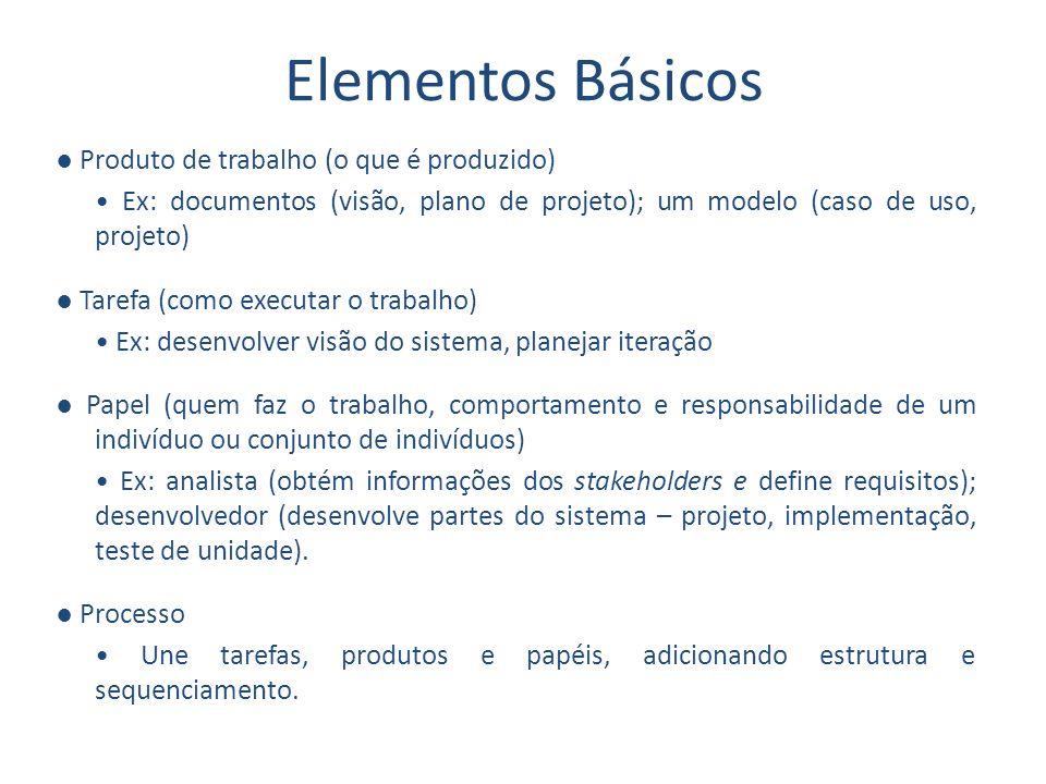 Elementos Básicos Produto de trabalho (o que é produzido) Ex: documentos (visão, plano de projeto); um modelo (caso de uso, projeto) Tarefa (como exec