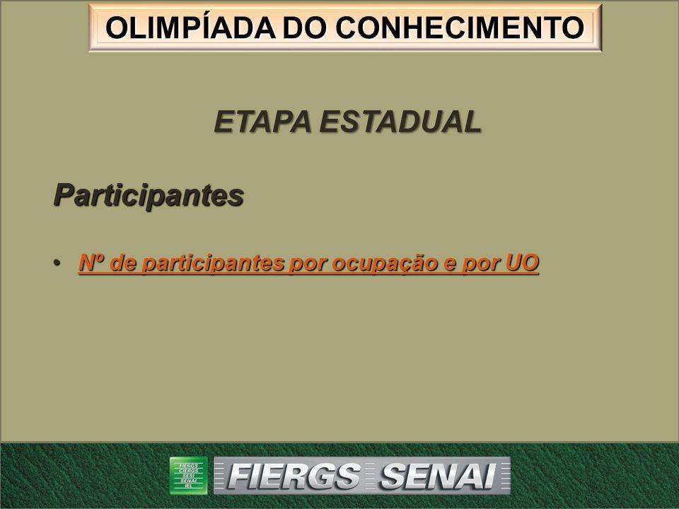 OLIMPÍADA DO CONHECIMENTO ETAPA ESTADUAL Participantes Nº de participantes por ocupação e por UONº de participantes por ocupação e por UONº de partici