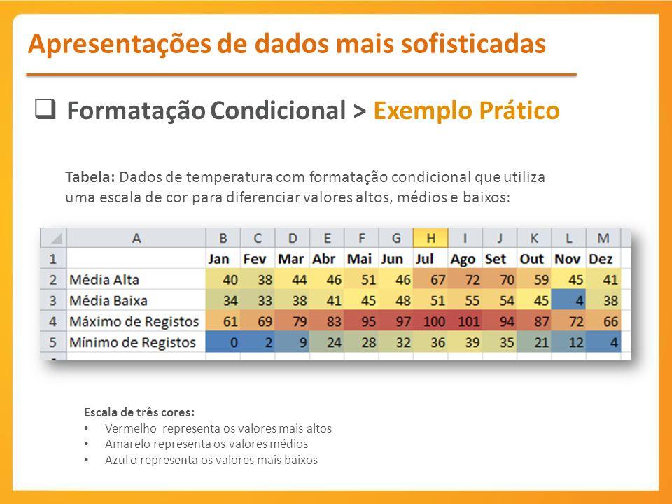 Formatação Condicional > Exemplo Prático Apresentações de dados mais sofisticadas Tabela: Dados de temperatura com formatação condicional que utiliza uma escala de cor para diferenciar valores altos, médios e baixos: Escala de três cores: Vermelho representa os valores mais altos Amarelo representa os valores médios Azul o representa os valores mais baixos