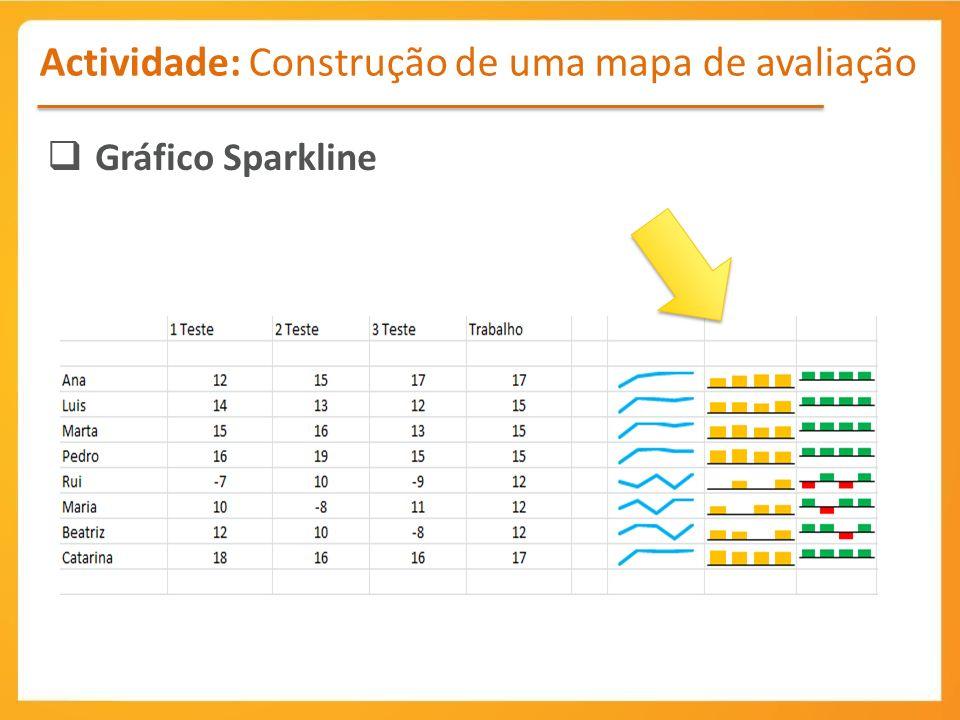 Actividade: Construção de uma mapa de avaliação Gráfico Sparkline