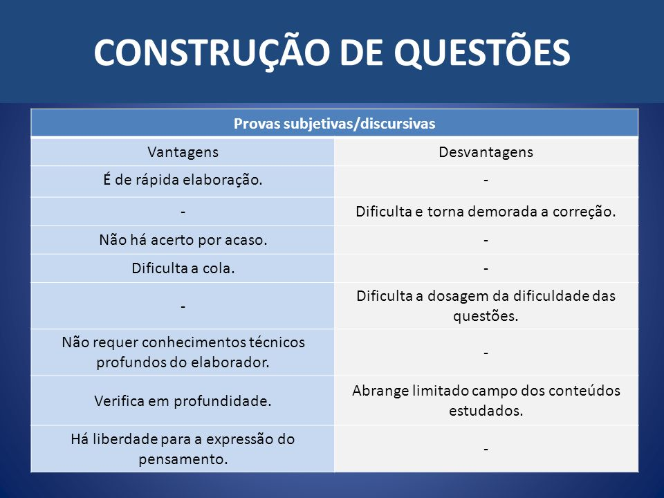 CONSTRUÇÃO DE QUESTÕES Provas subjetivas/discursivas VantagensDesvantagens É de rápida elaboração.- -Dificulta e torna demorada a correção.