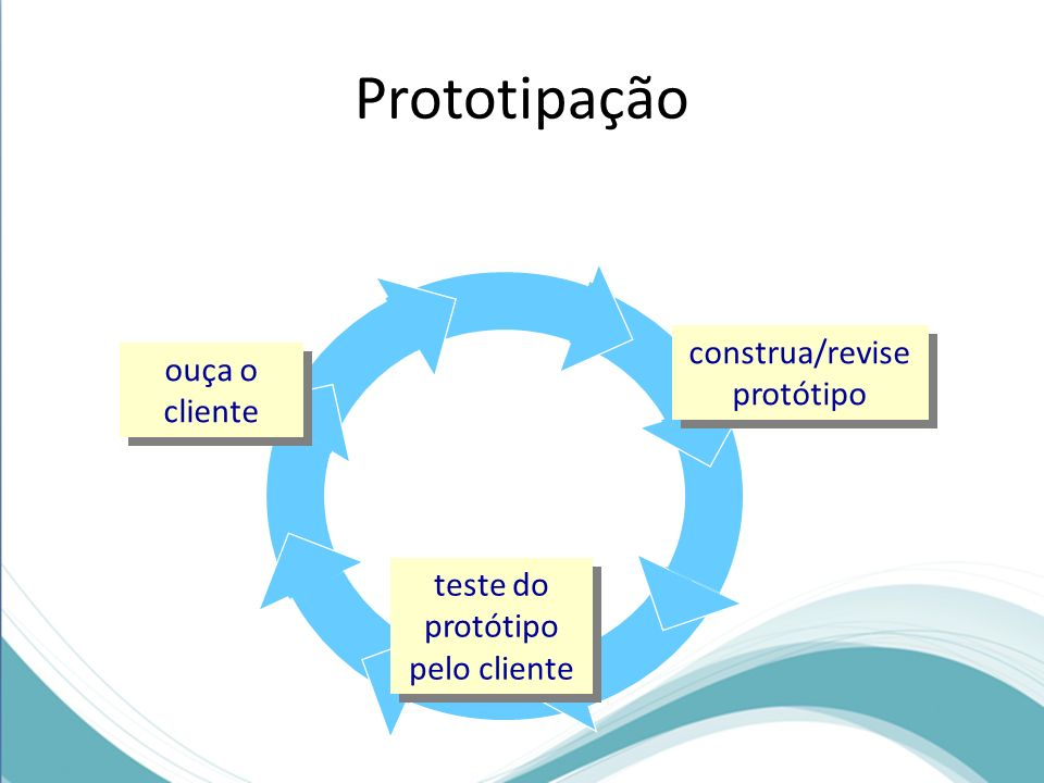 Prototipação construa/revise protótipo construa/revise protótipo teste do protótipo pelo cliente teste do protótipo pelo cliente ouça o cliente Simpli