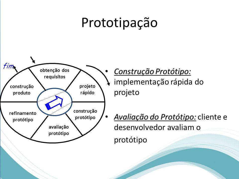 Prototipação Construção Protótipo: Construção Protótipo: implementação rápida do projeto Avaliação do Protótipo: Avaliação do Protótipo: cliente e des