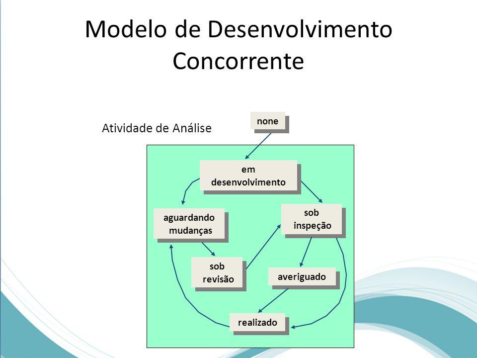 Modelo de Desenvolvimento Concorrente none sob inspeção sob inspeção sob revisão sob revisão averiguado realizado aguardando mudanças aguardando mudan