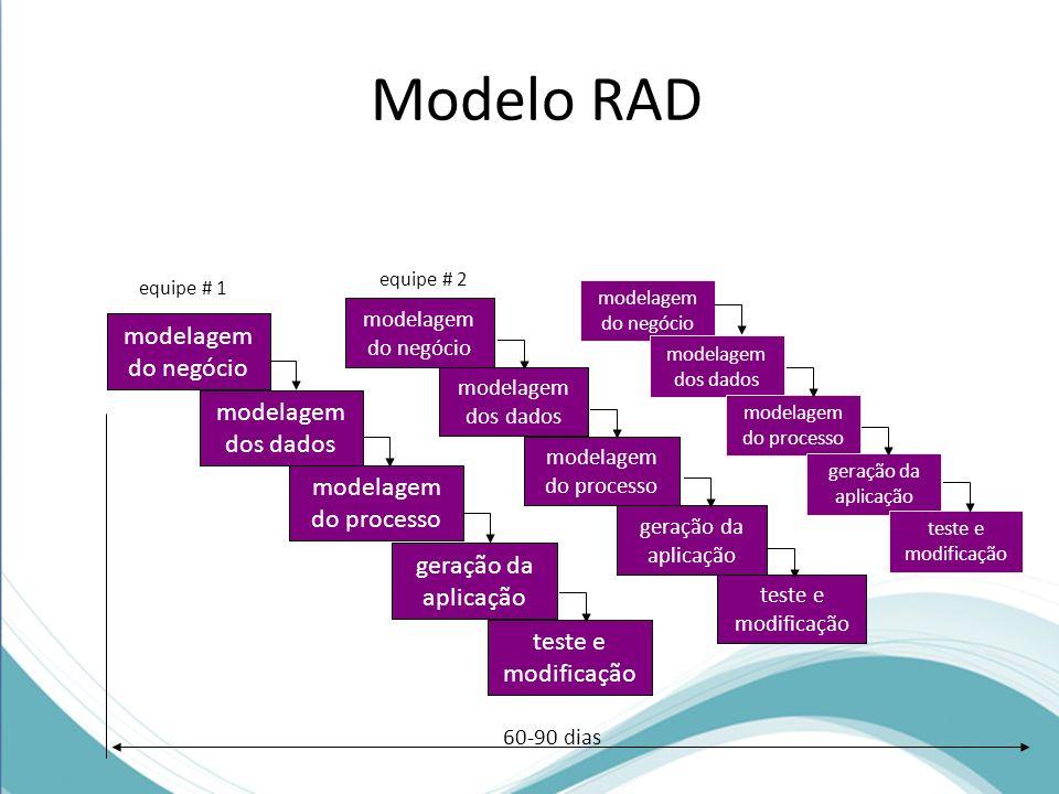 modelagem do negócio modelagem dos dados modelagem do processo geração da aplicação teste e modificação Modelagem do negócio: o fluxo de informação entre as funções do negócio são modeladas de maneira a responder às questões: que informação dirige o processo do negócio.