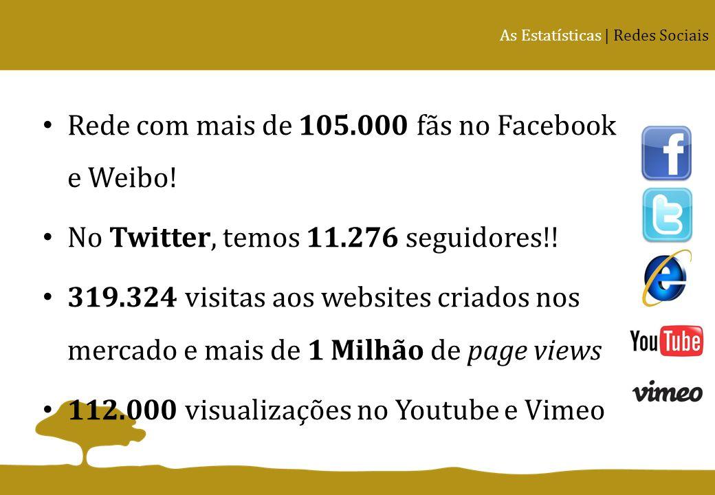Rede com mais de 105.000 fãs no Facebook e Weibo! No Twitter, temos 11.276 seguidores!! 319.324 visitas aos websites criados nos mercado e mais de 1 M