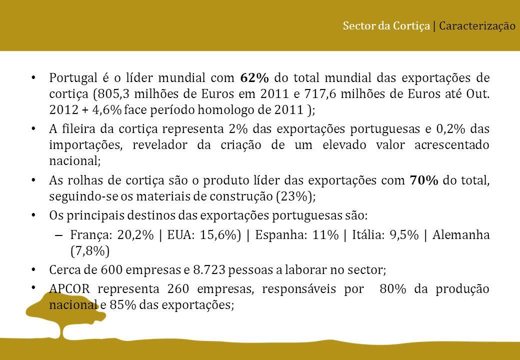 Portugal é o líder mundial com 62% do total mundial das exportações de cortiça (805,3 milhões de Euros em 2011 e 717,6 milhões de Euros até Out. 2012