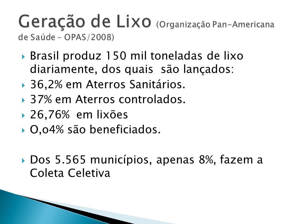 Brasil produz 150 mil toneladas de lixo diariamente, dos quais são lançados: 36,2% em Aterros Sanitários. 37% em Aterros controlados. 26,76% em lixões