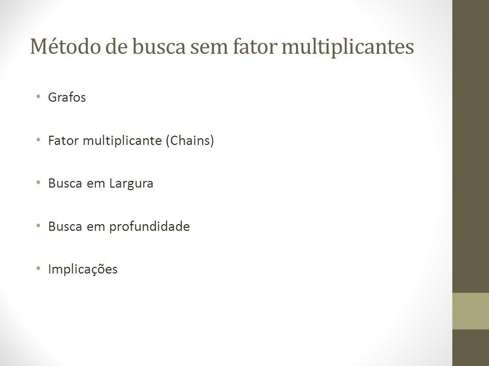 Método de busca sem fator multiplicantes Grafos Fator multiplicante (Chains) Busca em Largura Busca em profundidade Implicações