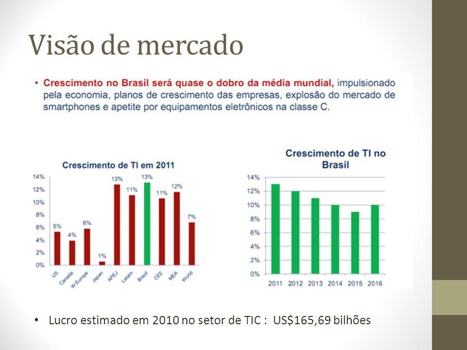 Visão de mercado Lucro estimado em 2010 no setor de TIC : US$165,69 bilhões
