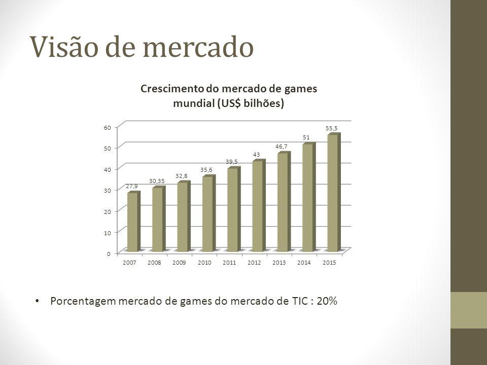 Porcentagem mercado de games do mercado de TIC : 20%