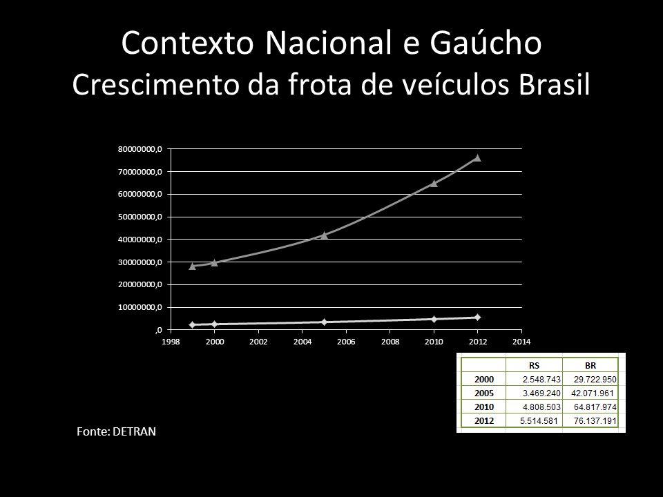 Contexto Nacional e Gaúcho Crescimento da frota de veículos Brasil Fonte: DETRAN