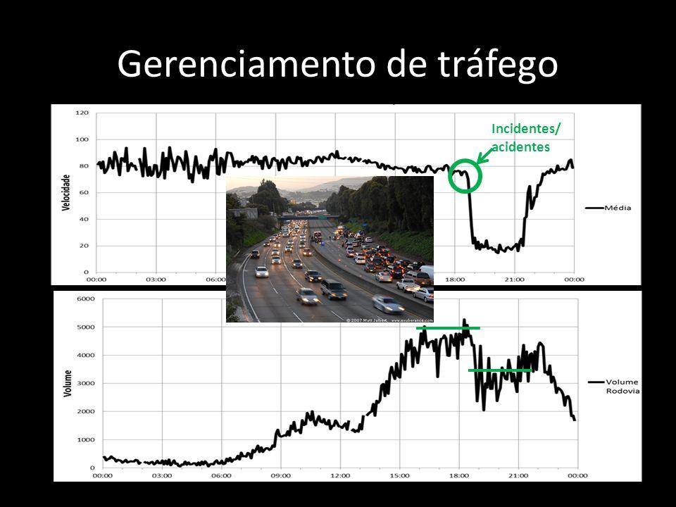 Gerenciamento de tráfego Incidentes/ acidentes