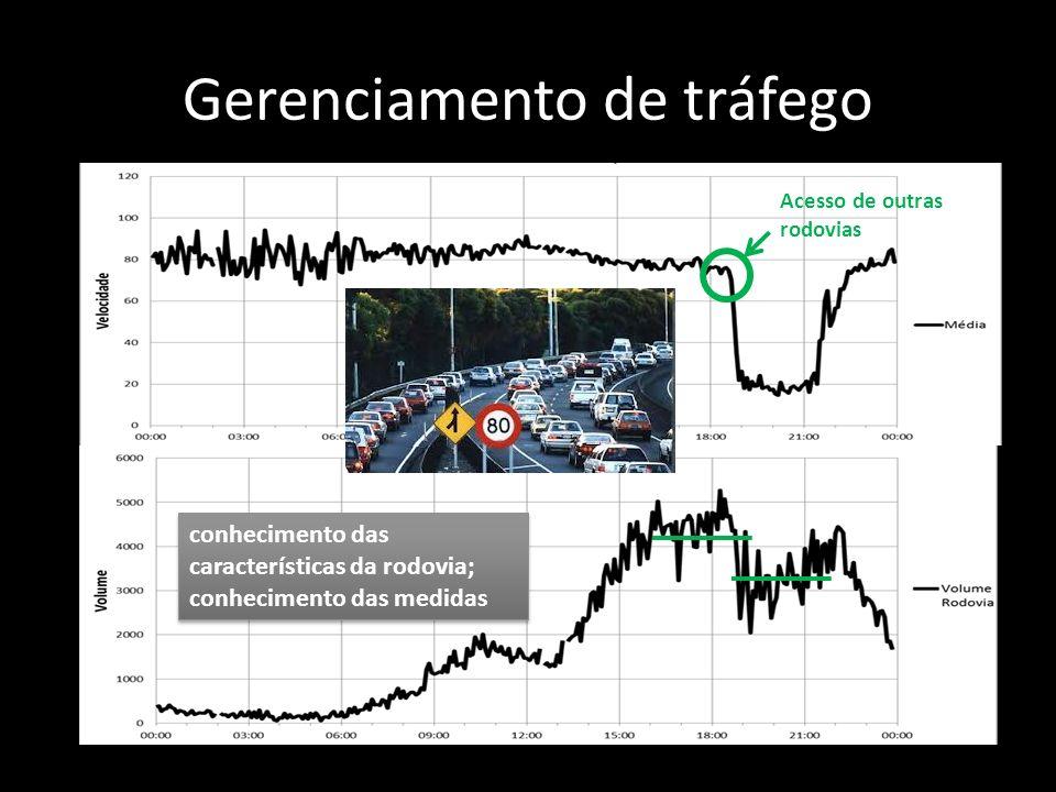 Gerenciamento de tráfego Acesso de outras rodovias conhecimento das características da rodovia; conhecimento das medidas