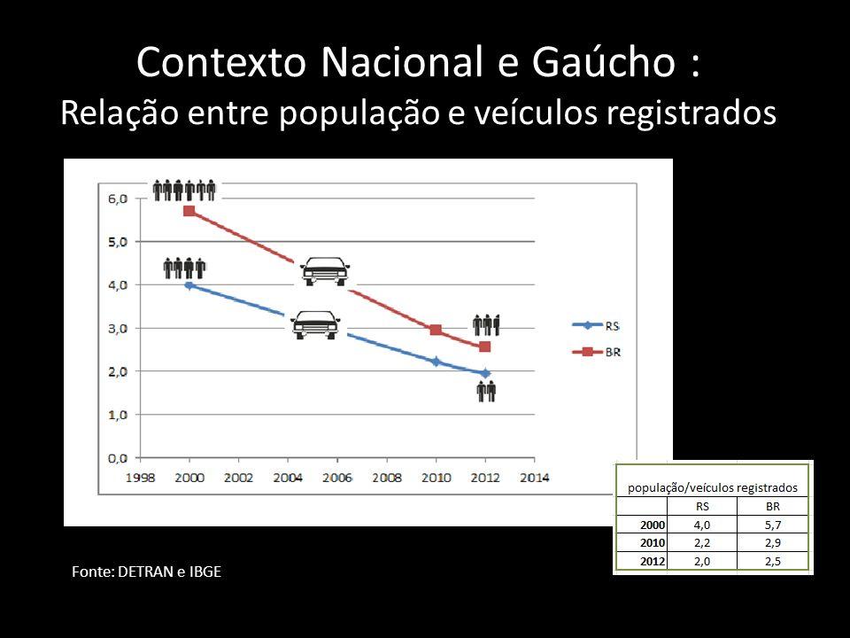 Contexto Nacional e Gaúcho : Relação entre população e veículos registrados Fonte: DETRAN e IBGE