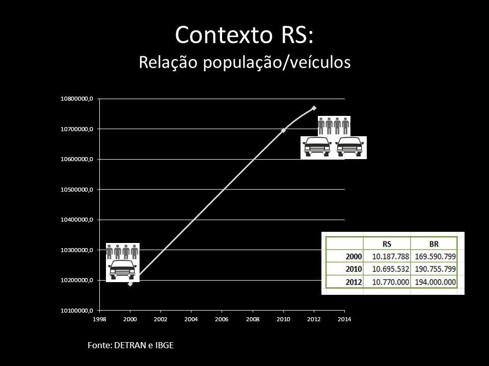 Contexto RS: Relação população/veículos Fonte: DETRAN e IBGE