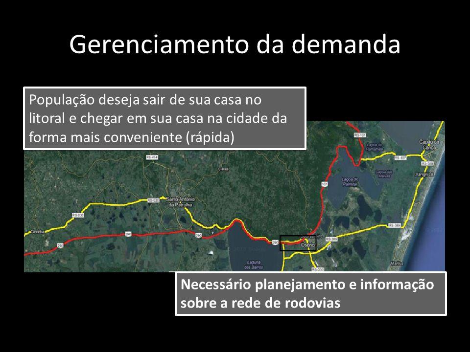 Gerenciamento da demanda Necessário planejamento e informação sobre a rede de rodovias População deseja sair de sua casa no litoral e chegar em sua ca