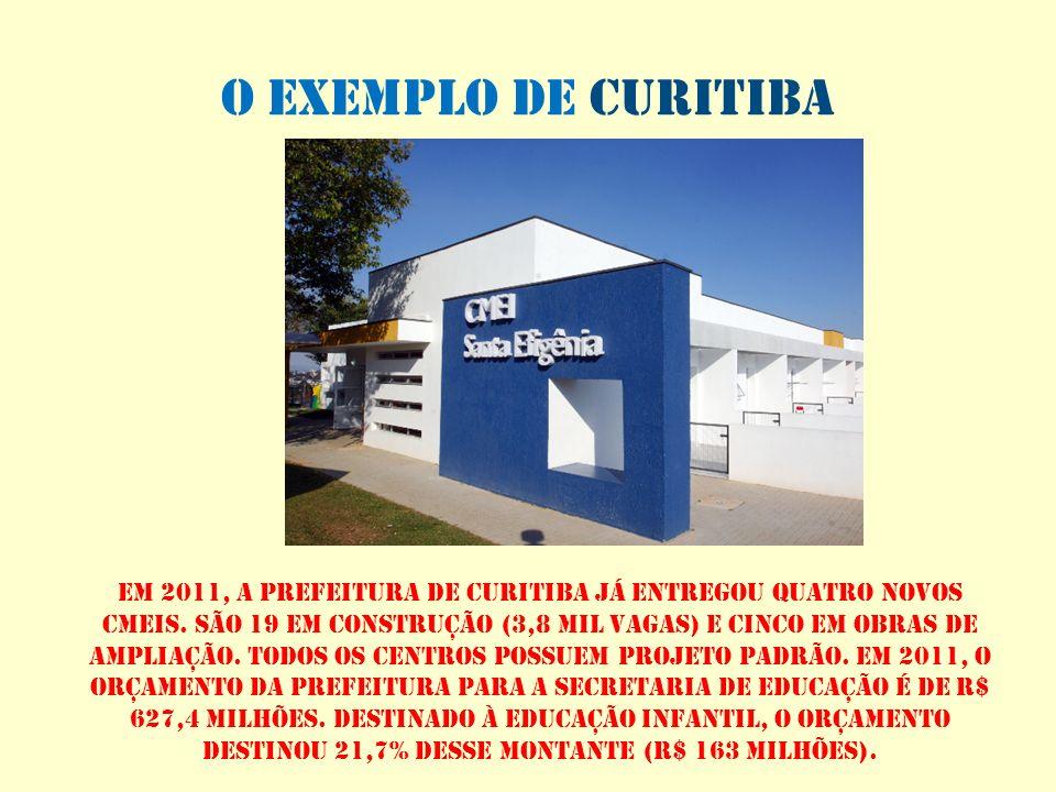 o exemplo de curitiba Em 2011, a prefeitura de curitiba já entregou quatro novos cmeis. São 19 em construção (3,8 mil vagas) e cinco em obras de ampli