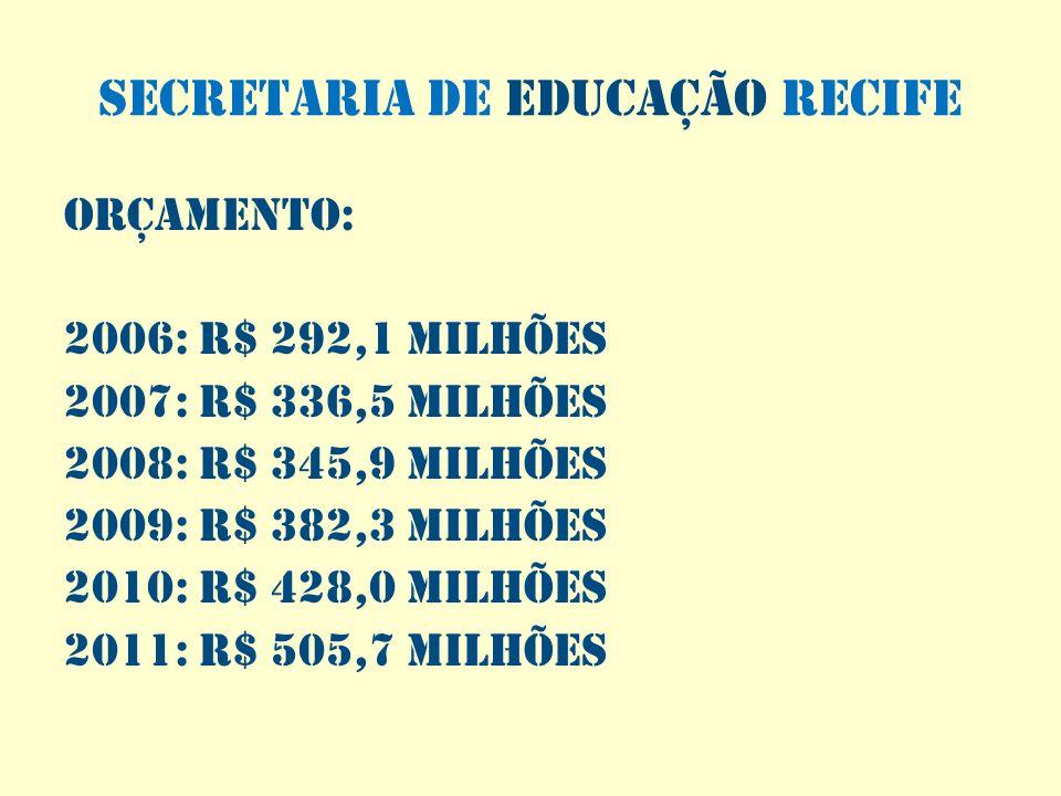 SECRETARIA DE EDUCAÇÃO RECIFE Orçamento: 2006: R$ 292,1 milhões 2007: R$ 336,5 milhões 2008: R$ 345,9 milhões 2009: R$ 382,3 milhões 2010: R$ 428,0 mi