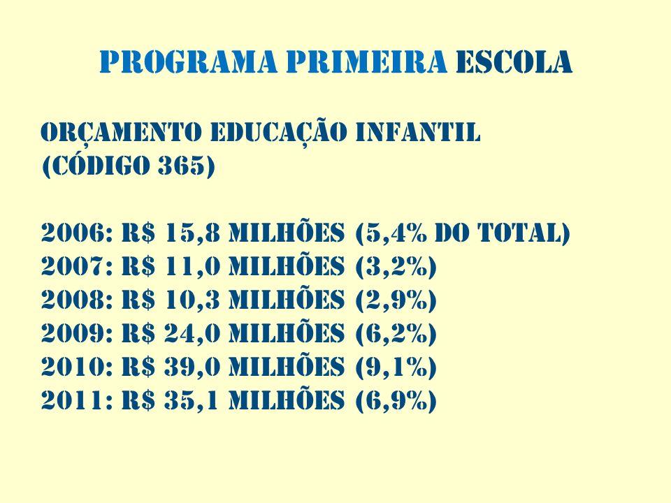 PROGRAMA PRIMEIRA ESCOLA Orçamento Educação Infantil (Código 365) 2006: R$ 15,8 milhões (5,4% do total) 2007: R$ 11,0 milhões (3,2%) 2008: R$ 10,3 mil