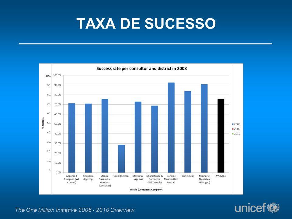 The One Million Initiative 2008 - 2010 Overview TAXA DE SUCESSO