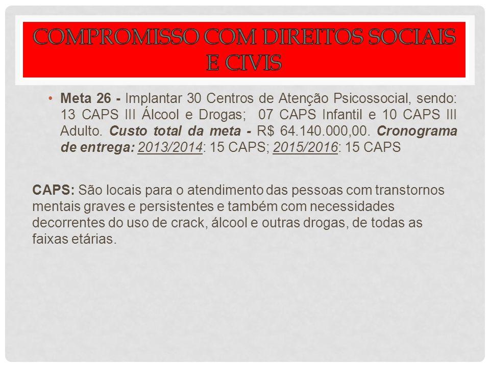 Meta 26 - Implantar 30 Centros de Atenção Psicossocial, sendo: 13 CAPS III Álcool e Drogas; 07 CAPS Infantil e 10 CAPS III Adulto. Custo total da meta