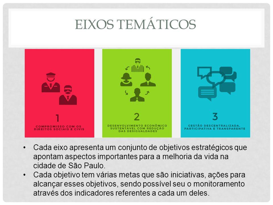 EIXOS TEMÁTICOS Cada eixo apresenta um conjunto de objetivos estratégicos que apontam aspectos importantes para a melhoria da vida na cidade de São Pa