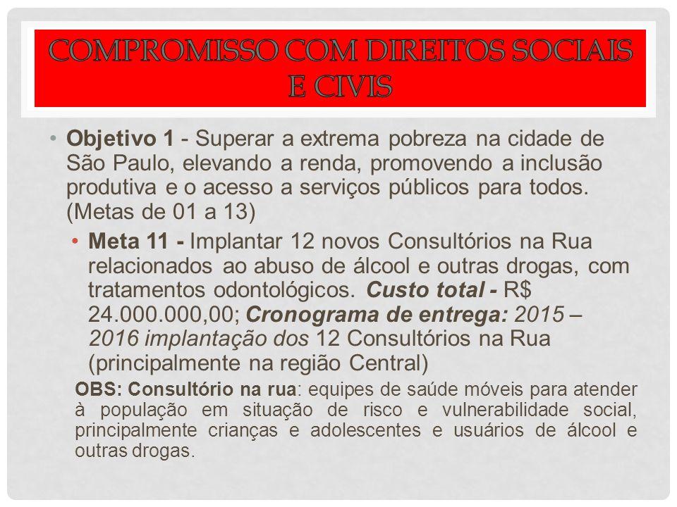 Objetivo 1 - Superar a extrema pobreza na cidade de São Paulo, elevando a renda, promovendo a inclusão produtiva e o acesso a serviços públicos para t