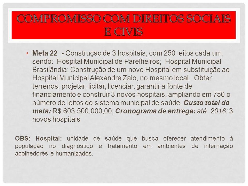 Meta 22 - Construção de 3 hospitais, com 250 leitos cada um, sendo: Hospital Municipal de Parelheiros; Hospital Municipal Brasilândia; Construção de u