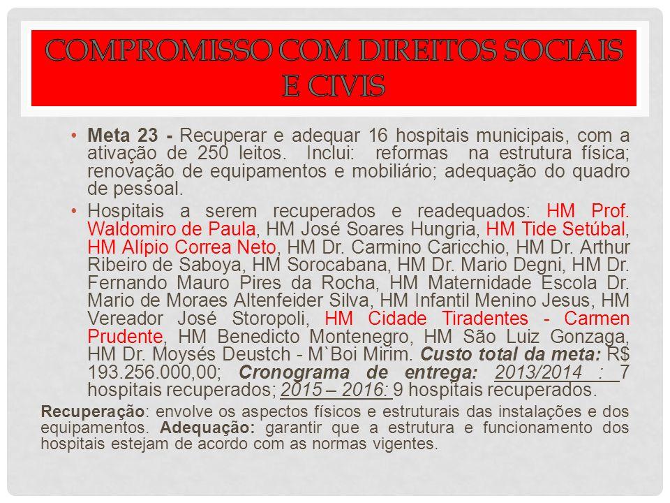 Meta 23 - Recuperar e adequar 16 hospitais municipais, com a ativação de 250 leitos. Inclui: reformas na estrutura física; renovação de equipamentos e