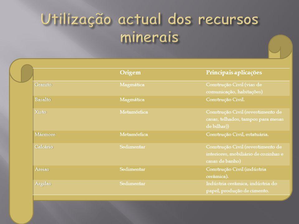 OrigemPrincipais aplicaçõesGranitoMagmática Construção Civil (vias de comunicação, habitações) BasaltoMagmáticaConstrução Civil. XistoMetamórfica Cons