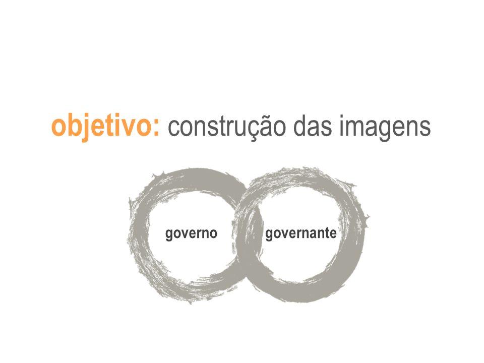 objetivo: construção das imagens governogovernante