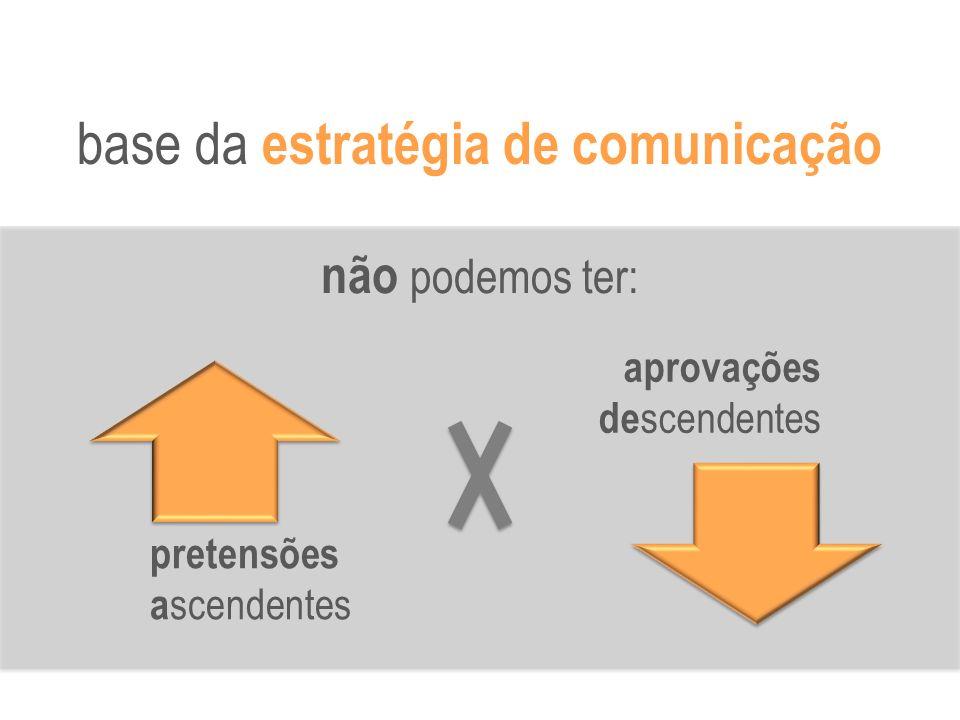 base da estratégia de comunicação não podemos ter: pretensões a scendentes aprovações de scendentes