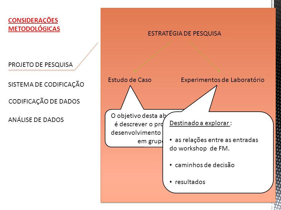 PROJETO DE PESQUISA SISTEMA DE CODIFICAÇÃO CODIFICAÇÃO DE DADOS ANÁLISE DE DADOS ESTRATÉGIA DE PESQUISA Estudo de CasoExperimentos de Laboratório O ob
