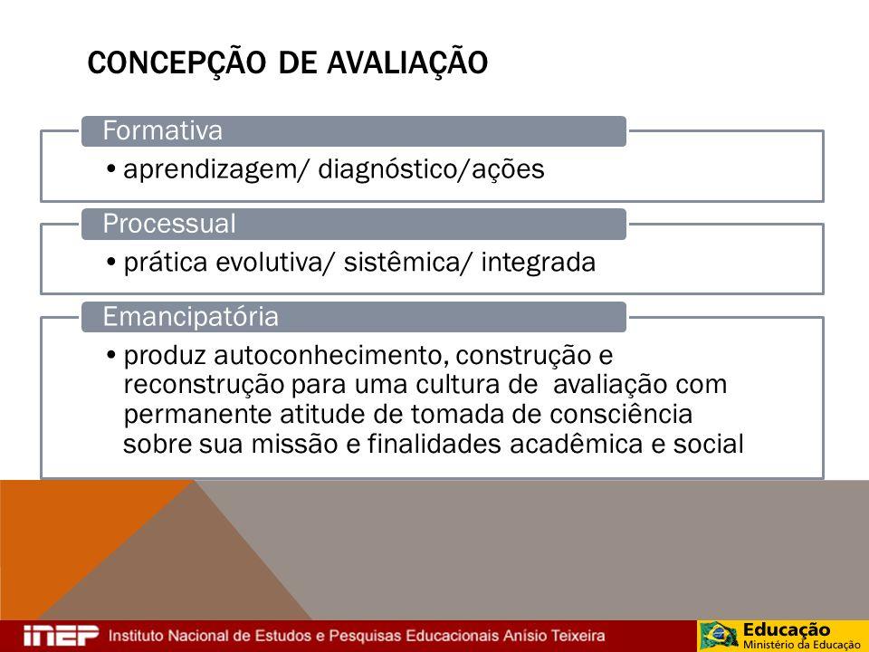 CONCEPÇÃO DE AVALIAÇÃO aprendizagem/ diagnóstico/ações Formativa prática evolutiva/ sistêmica/ integrada Processual produz autoconhecimento, construçã