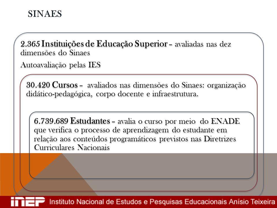 SINAES 2.365 Instituições de Educação Superior – avaliadas nas dez dimensões do Sinaes Autoavaliação pelas IES 30.420 Cursos – avaliados nas dimensões