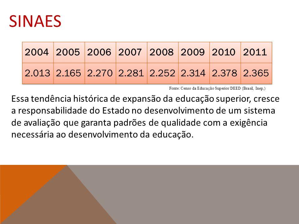 SINAES Fonte: Censo da Educação Superior/DEED (Brasil, Inep,) Essa tendência histórica de expansão da educação superior, cresce a responsabilidade do