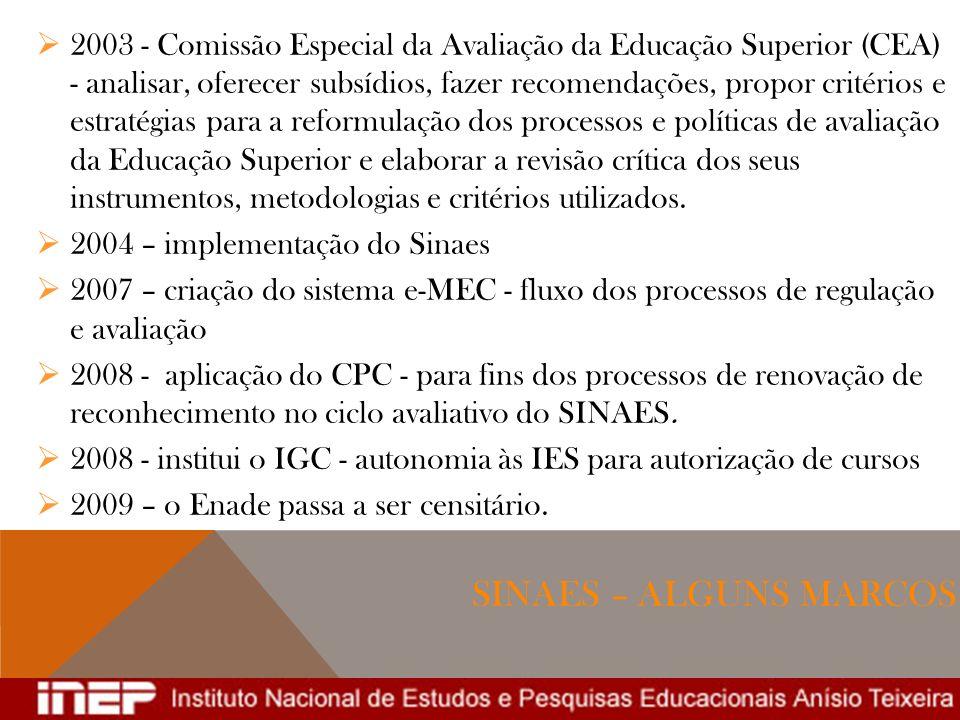 SINAES – ALGUNS MARCOS 2003 - Comissão Especial da Avaliação da Educação Superior (CEA) - analisar, oferecer subsídios, fazer recomendações, propor cr