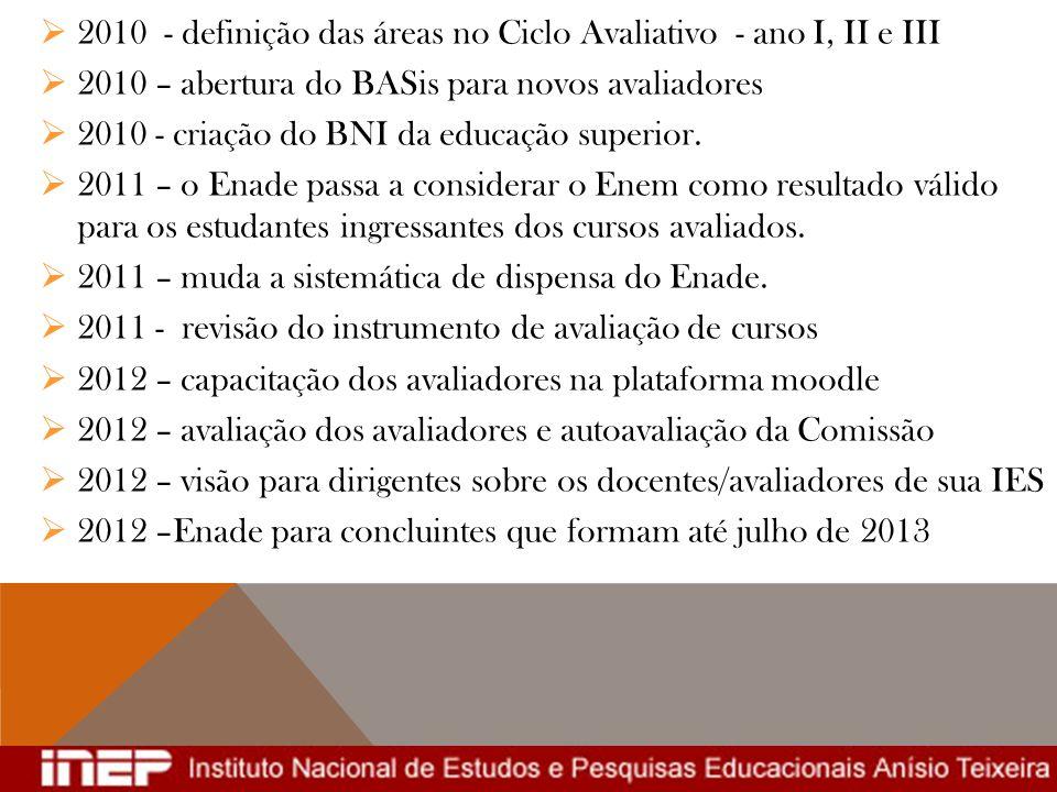 2010 - definição das áreas no Ciclo Avaliativo - ano I, II e III 2010 – abertura do BASis para novos avaliadores 2010 - criação do BNI da educação sup