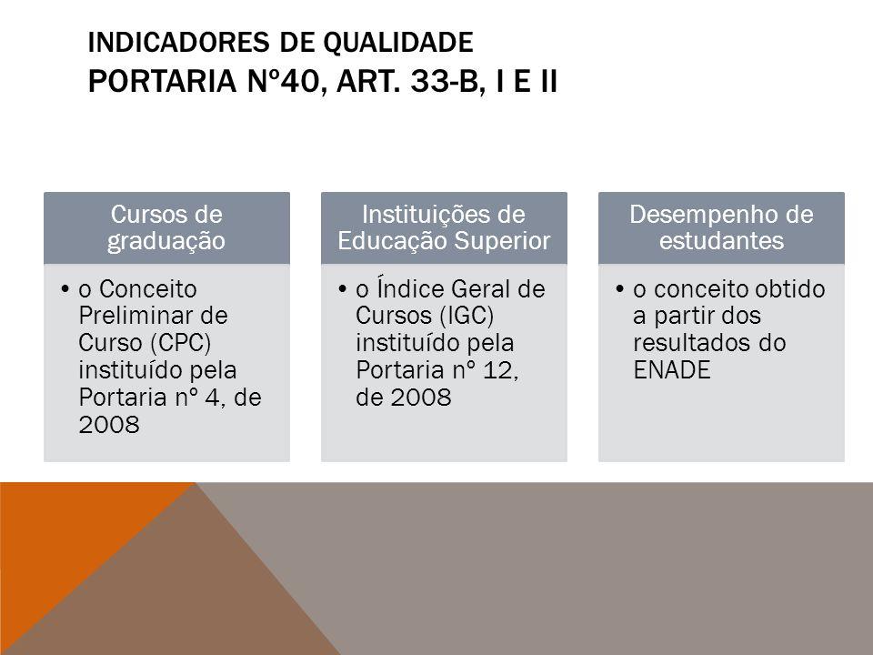 INDICADORES DE QUALIDADE PORTARIA Nº40, ART. 33-B, I E II Cursos de graduação o Conceito Preliminar de Curso (CPC) instituído pela Portaria nº 4, de 2