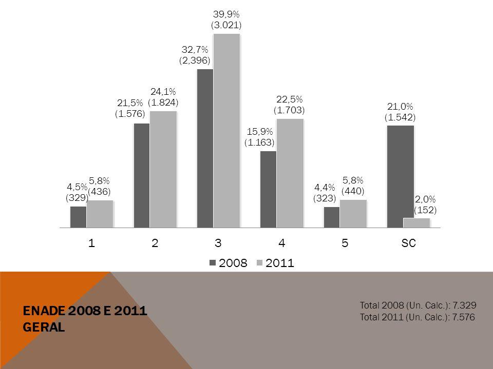 ENADE 2008 E 2011 GERAL Total 2008 (Un. Calc.): 7.329 Total 2011 (Un. Calc.): 7.576