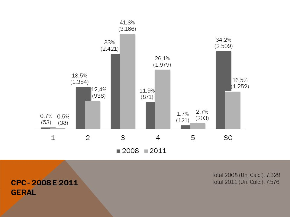 CPC - 2008 E 2011 GERAL Total 2008 (Un. Calc.): 7.329 Total 2011 (Un. Calc.): 7.576