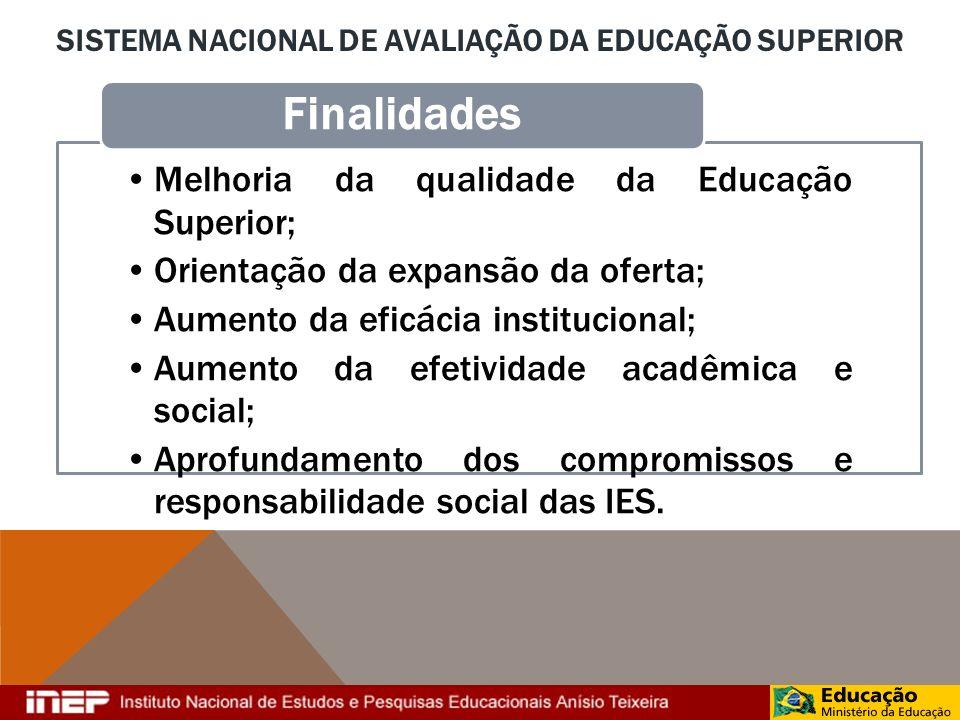 SISTEMA NACIONAL DE AVALIAÇÃO DA EDUCAÇÃO SUPERIOR Melhoria da qualidade da Educação Superior; Orientação da expansão da oferta; Aumento da eficácia i