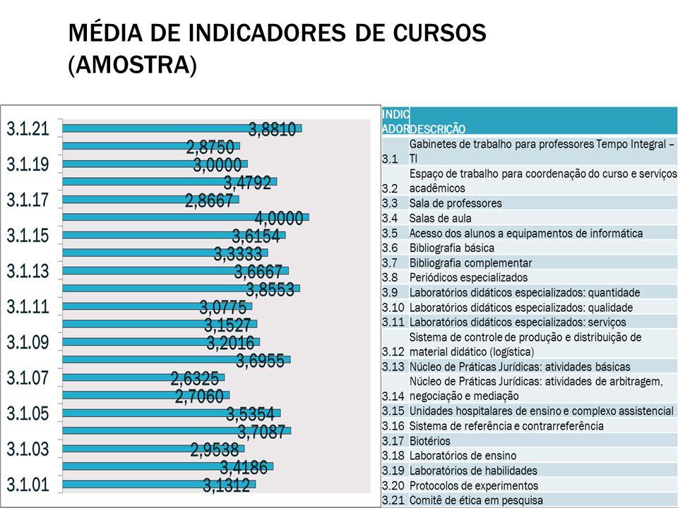 MÉDIA DE INDICADORES DE CURSOS (AMOSTRA)